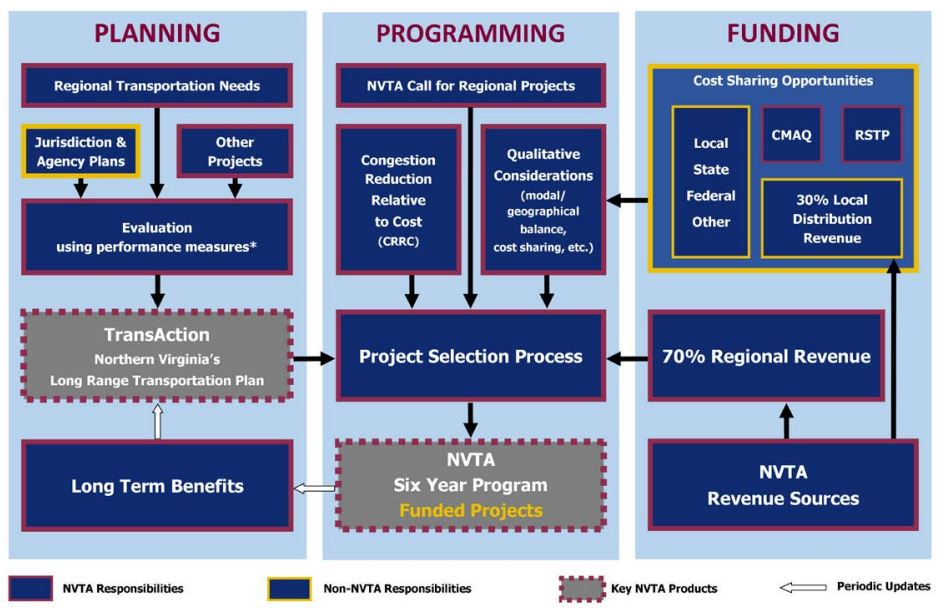 Planning-Programing-Funding Process for Six Year Program NVTA